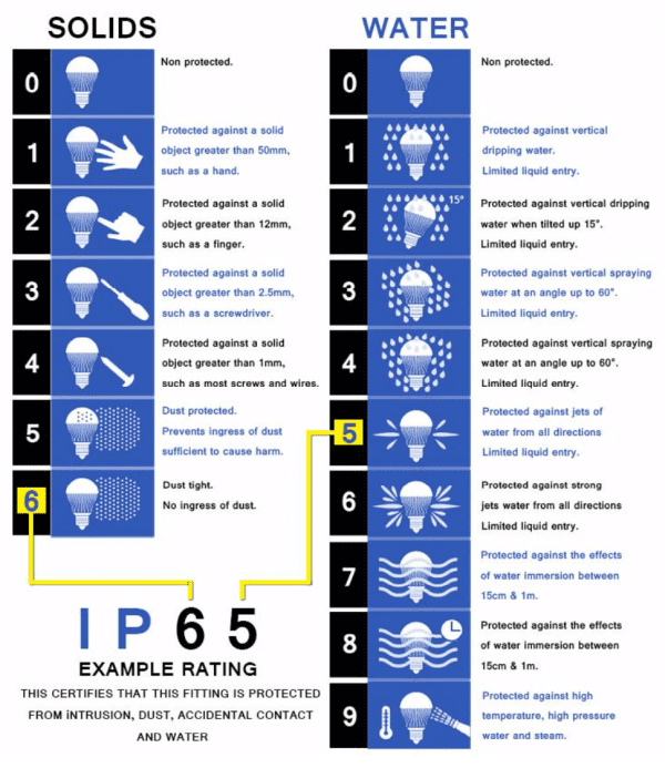 IP Rating System